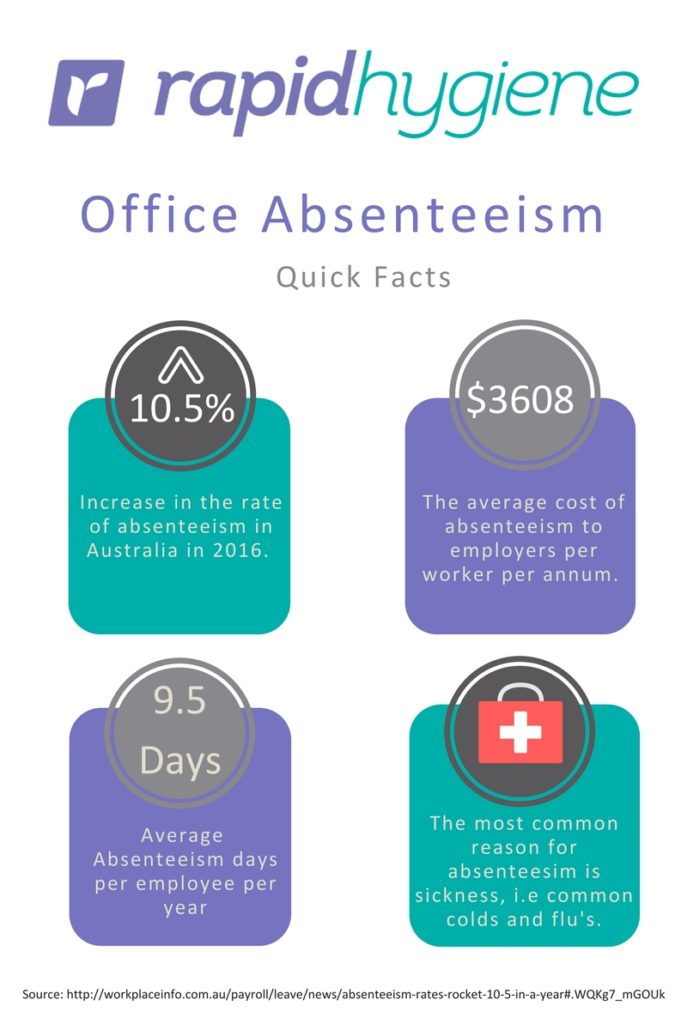 employee absenteeism 8 tips for talking to employees about attendance the sales floor, lunch room or an open cubical are not the right settings for discussing employee absenteeism.
